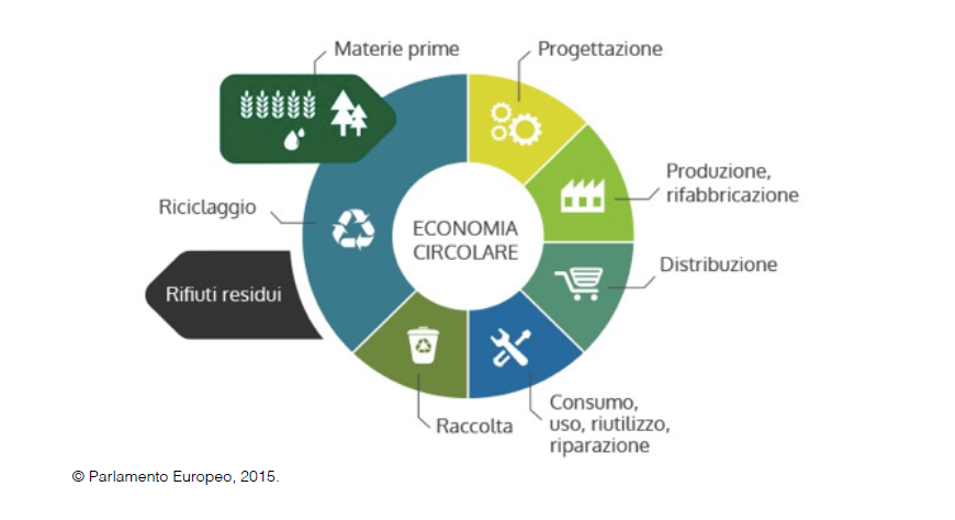 Circular Economy for making Informed Purchases