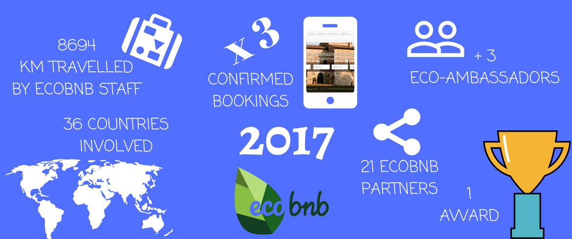 Ecobnb in numbers