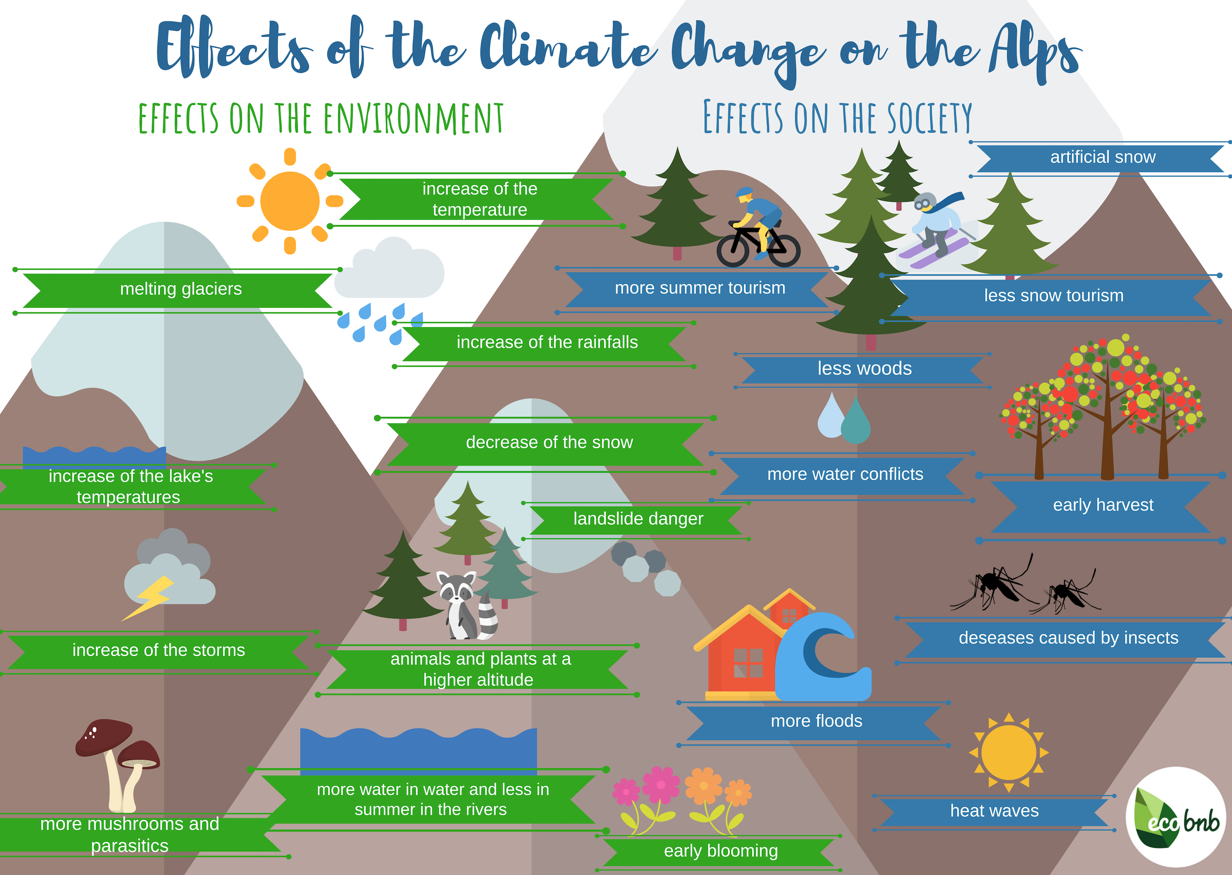 How the climate change will affect the economy and the alpine environment