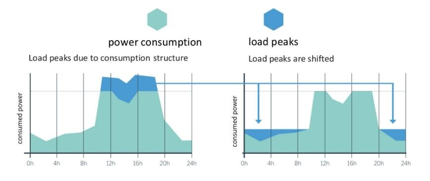 Operating principle of load management.