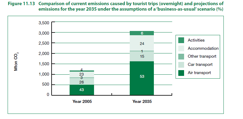CO2 emission related to touristic sector and its impacts