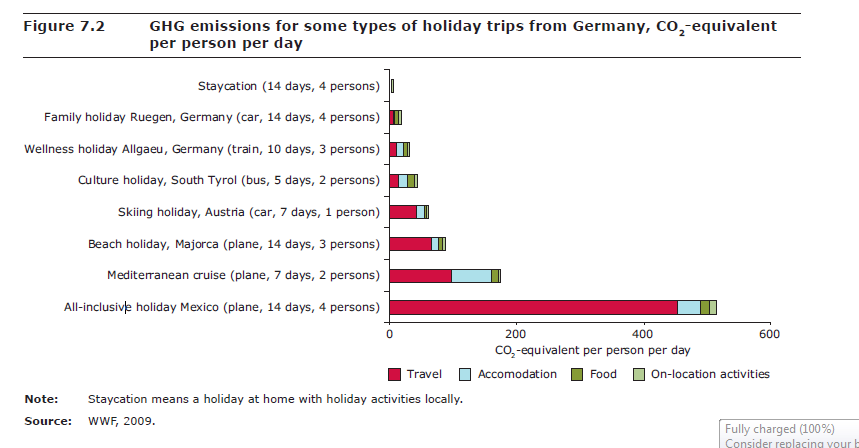 Different kinds of holidays and their impact on environment