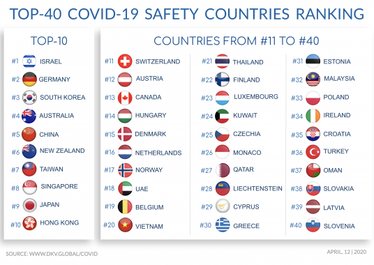 COVID-19-Safety-Ranking