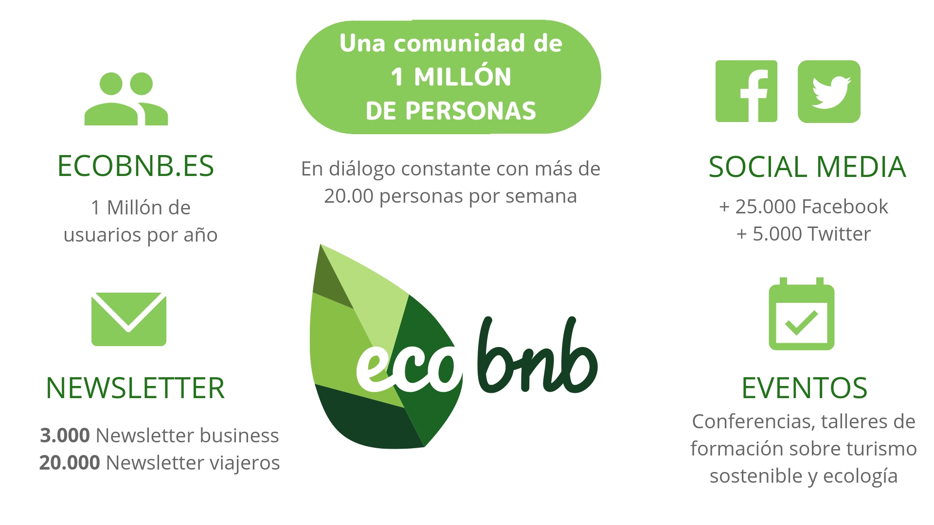 Ecobnb Media kit